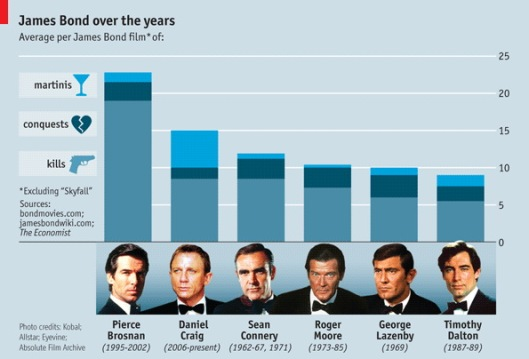 James bond over the years